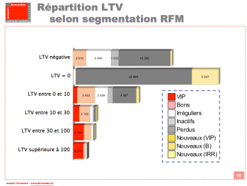 Repartition lifetime value selon segmentation RFM
