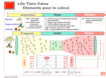 Lifetime value modele pour le calcul